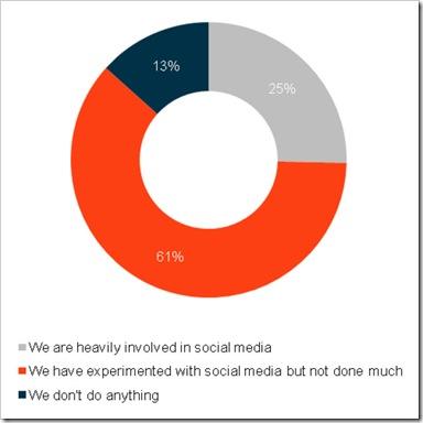 social-media-experimenting