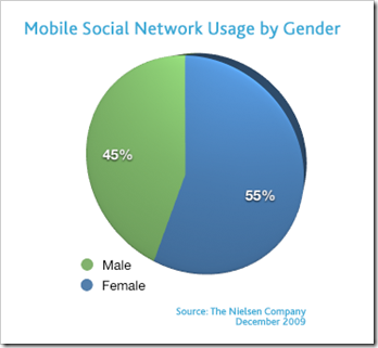 men-women-mobile-social