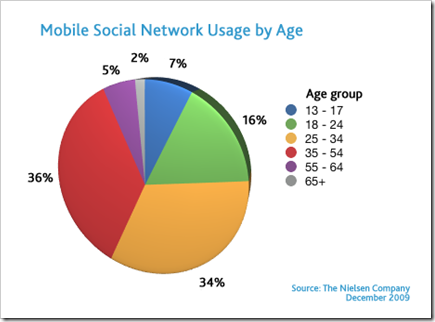 social-mobile-by-age