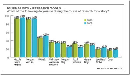 Research-Tools