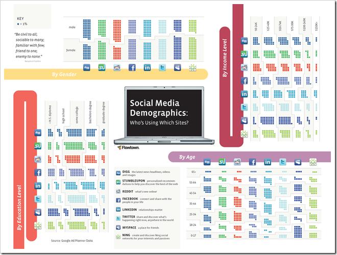 social-media-demografija