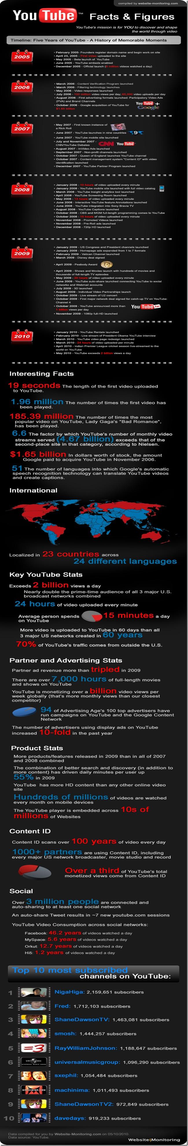 youtube-infographic-565