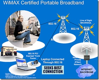 wimax-mobile
