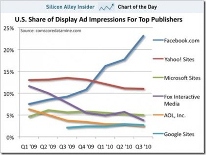 chart-of-the-day-share-of-online-ad-impressions-nov-2010