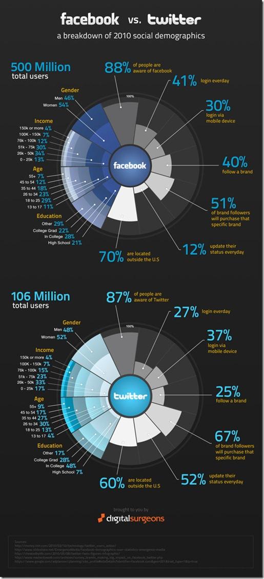 facbook-vs-twitter-deomgraphics-onlinetrziste