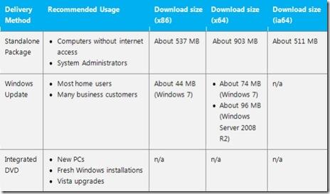 windows-7-sp1-download-microsoft