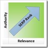 relevantnost-autoritet-rangiranje-onlinetrziste