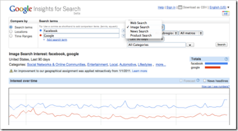 Google Insights for Search- onlinetrziste