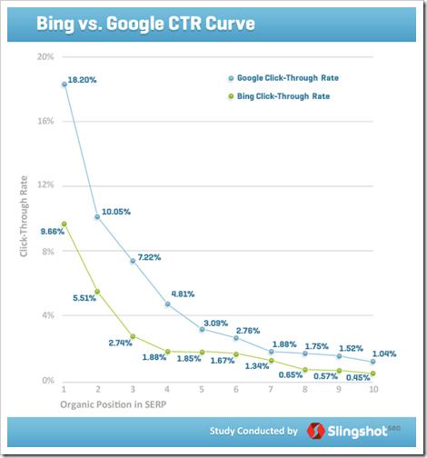 CTR-Google-Bing