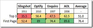 click-through-rate-study-summary