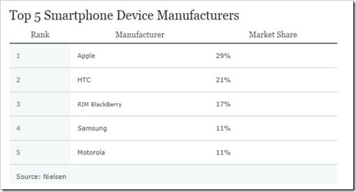 top smartphone proizvodjaci