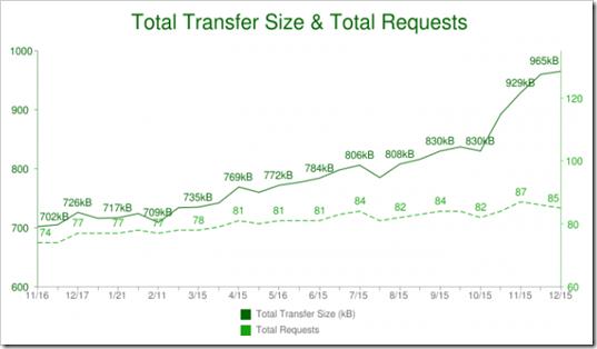 total-transfer-chart-640x353