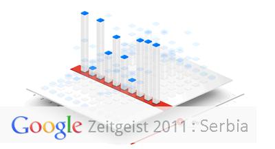 Google Zeitgeist 2011: Serbia