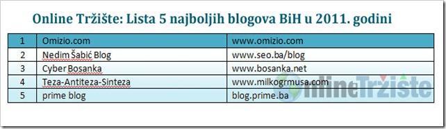 Online-Trziste-Lista-5-najboljih-blogova-BiH-u-2011-godini