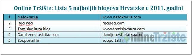 Online-Trziste-Lista-5-najboljih-blogova-Hrvatske-u-2011-godini