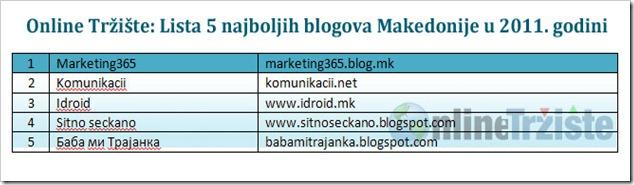Online-Trziste-Lista-5-najboljih-blogova-Makedonije-u-2011-godini