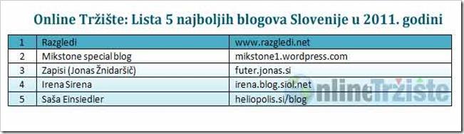 Online-Trziste-Lista-5-najboljih-blogova-Slovenije-u-2011-godini
