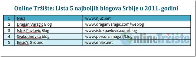 Online-Trziste-Lista-5-najboljih-blogova-Srbije-u-2011-godini