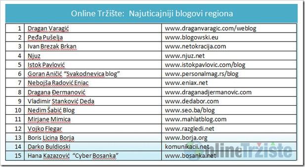 Online-Trziste-Najuticajniji-blogovi-regiona